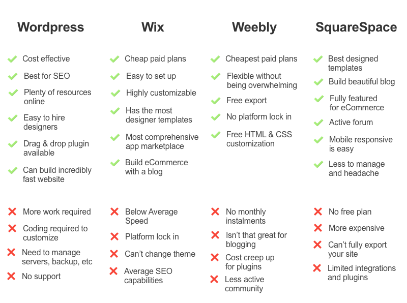 Summary of Pros and Cons for Wordpress, Wix, Weebly and SquareSpace