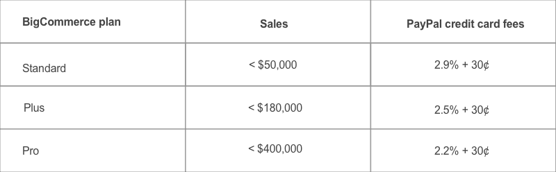 BigCommerce Paypal credit card fees