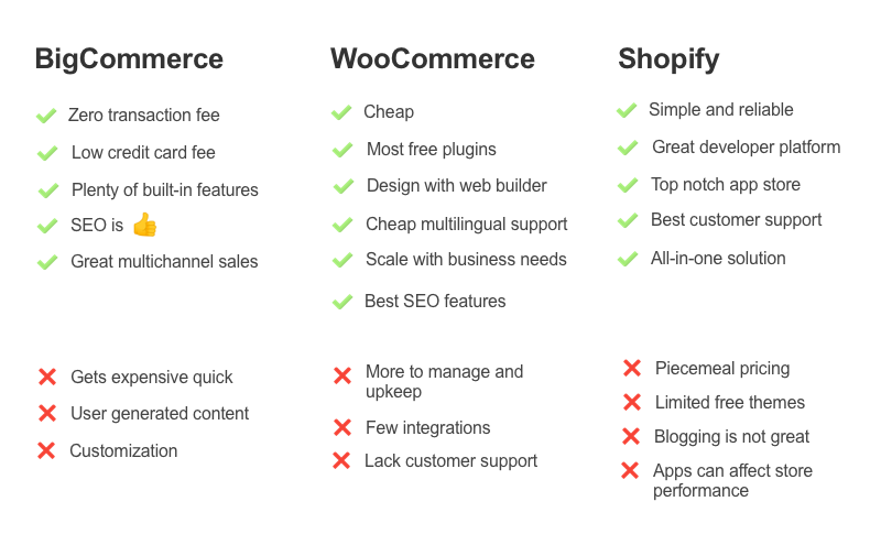 BigCommerce, WooCommerce, and Shopify Pros and Cons